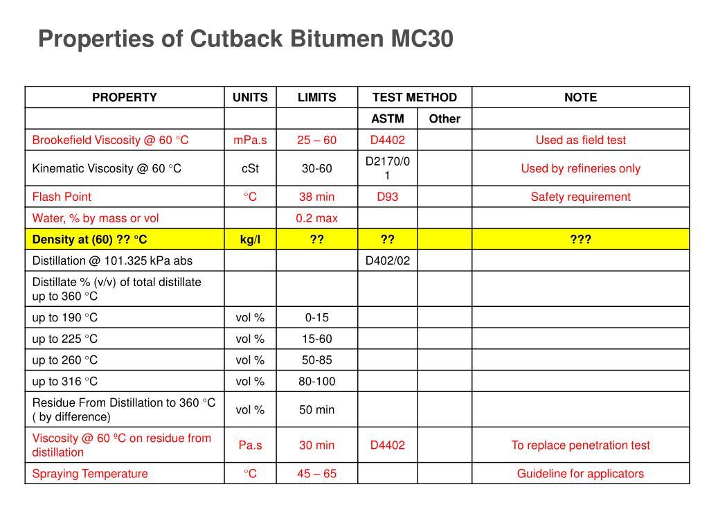 Properties of Cutback Bitumen MC30
