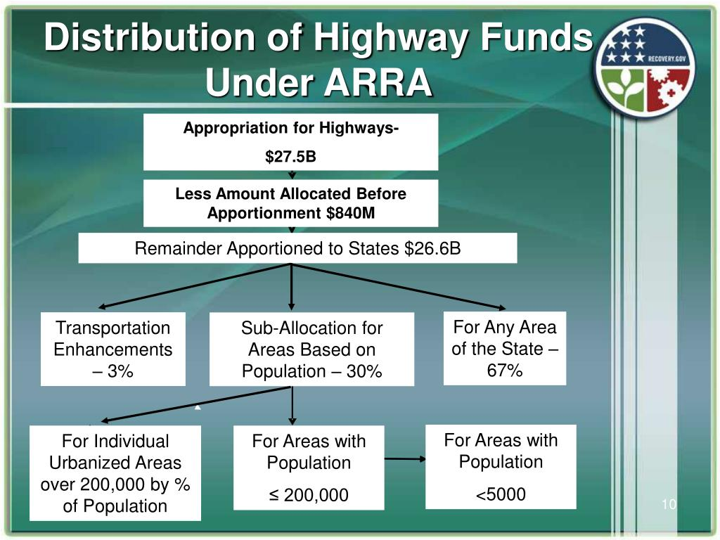 Distribution of Highway Funds