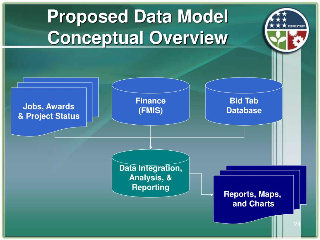 Proposed Data Model