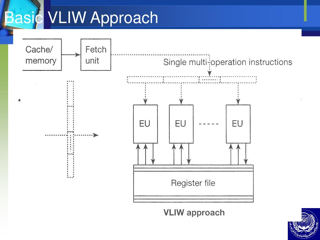 Basic VLIW Approach