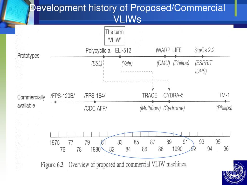 Development history of Proposed/Commercial VLIWs