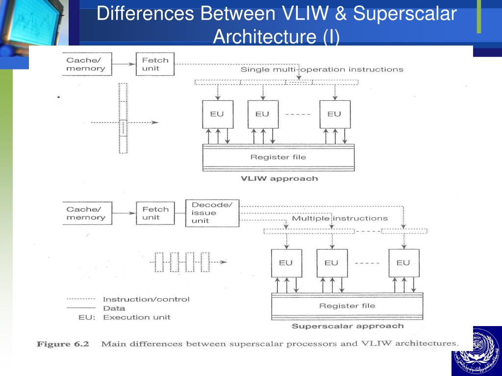 Differences Between VLIW & Superscalar Architecture (I)