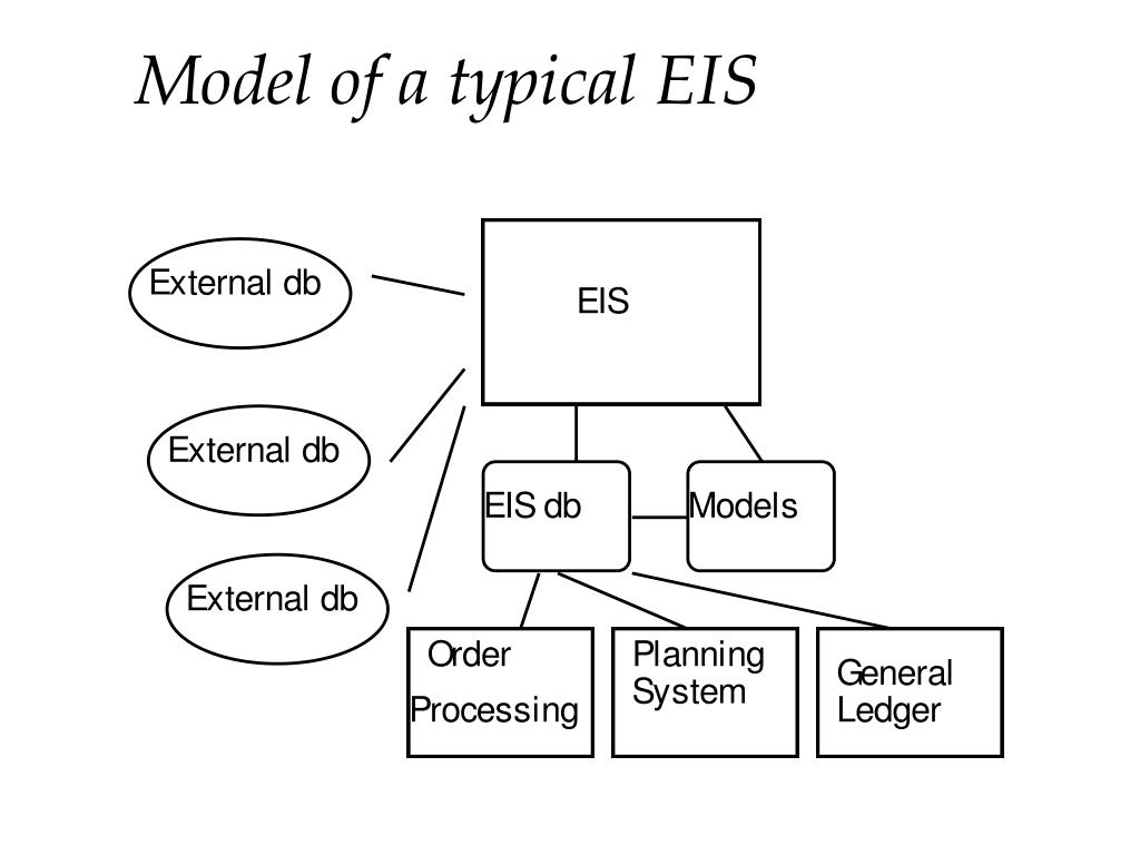 Model of a typical EIS