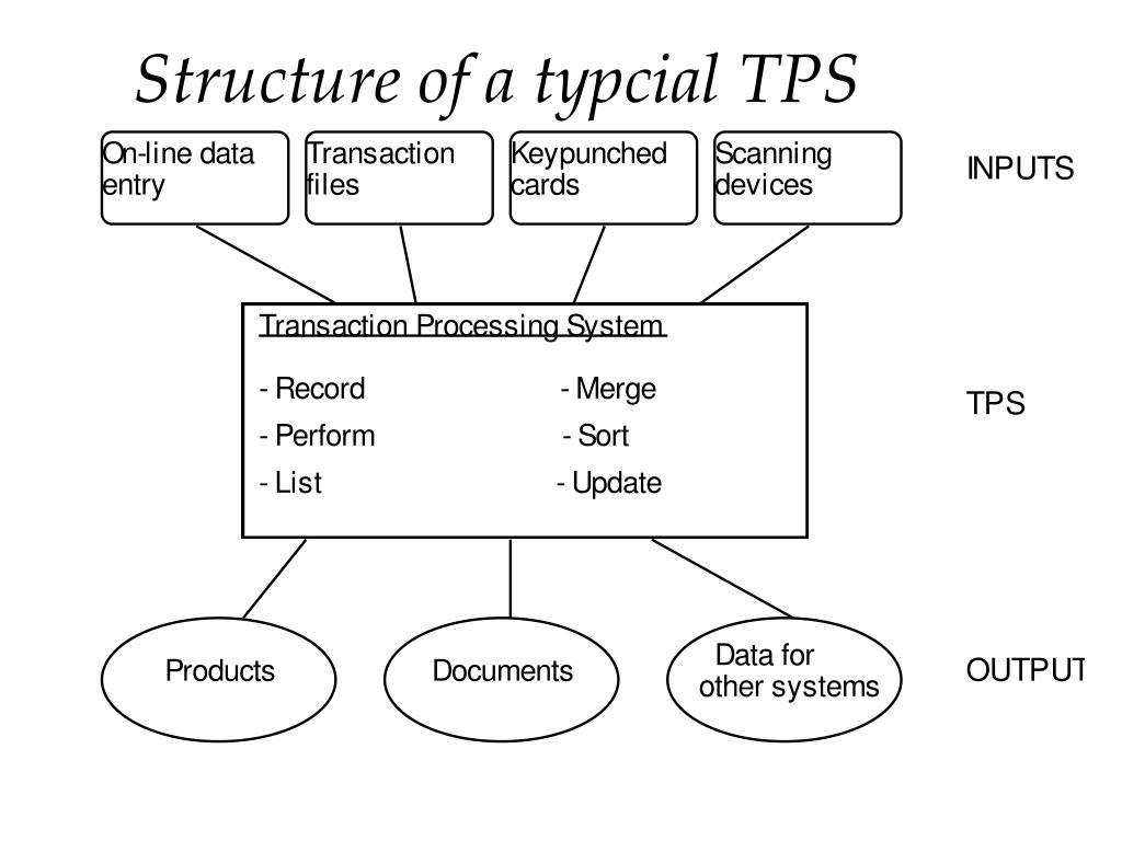 Structure of a typcial TPS