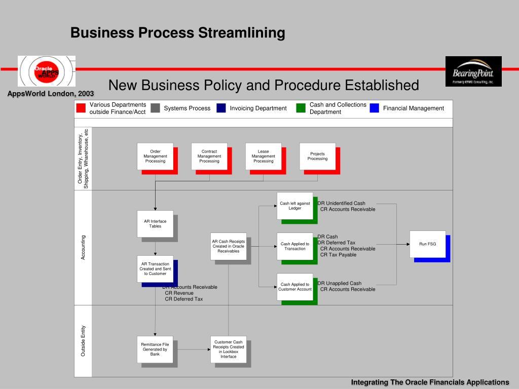 Business Process Streamlining