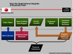 how the applications integrate a business view5