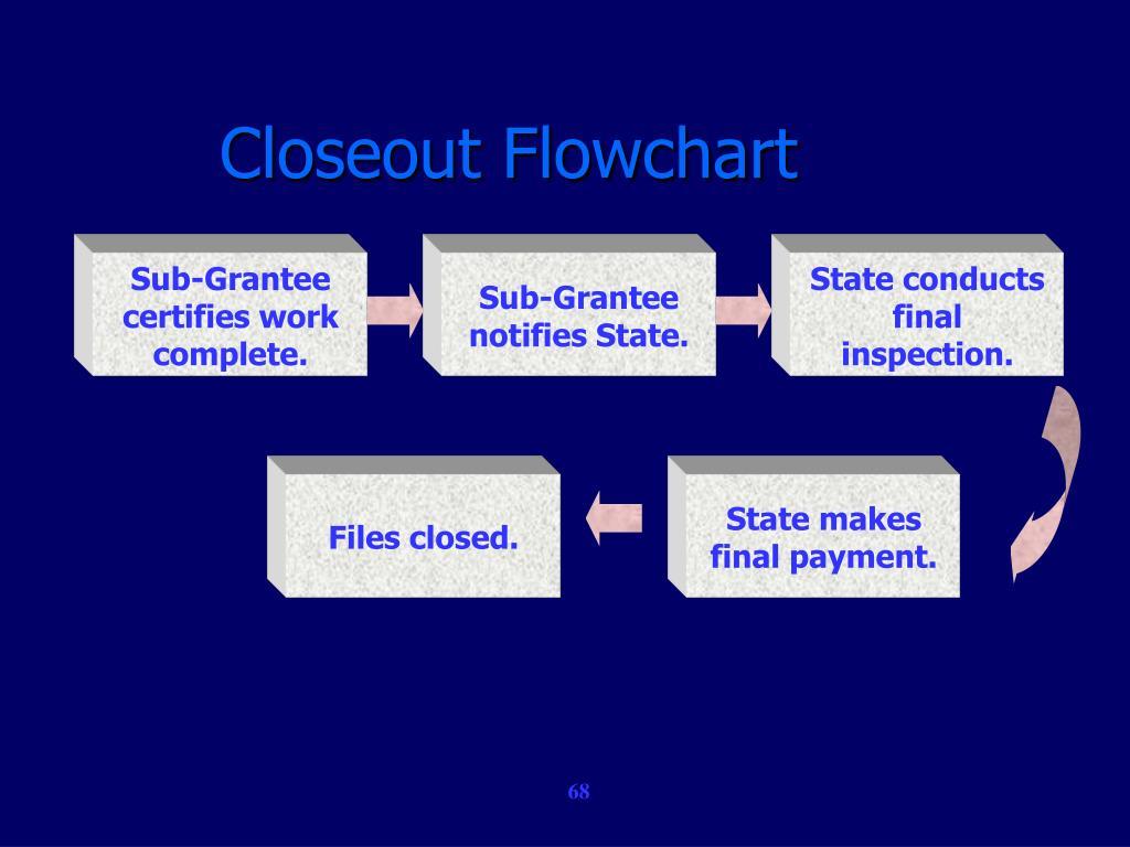 Closeout Flowchart