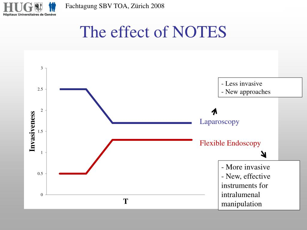 The effect of NOTES