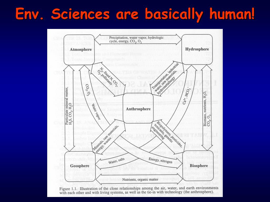 Env. Sciences are basically human!