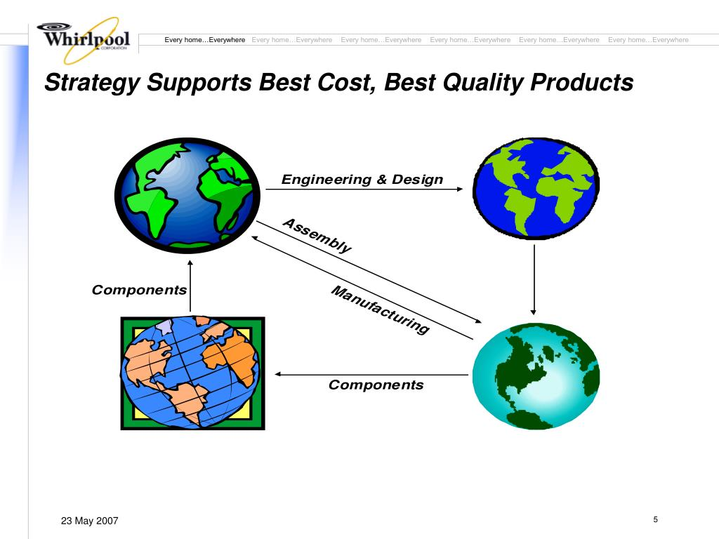 Strategy Supports Best Cost, Best Quality Products