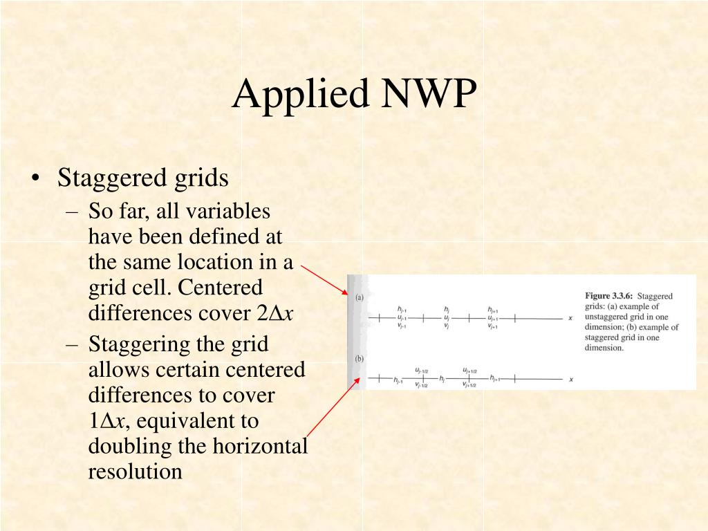 Applied NWP