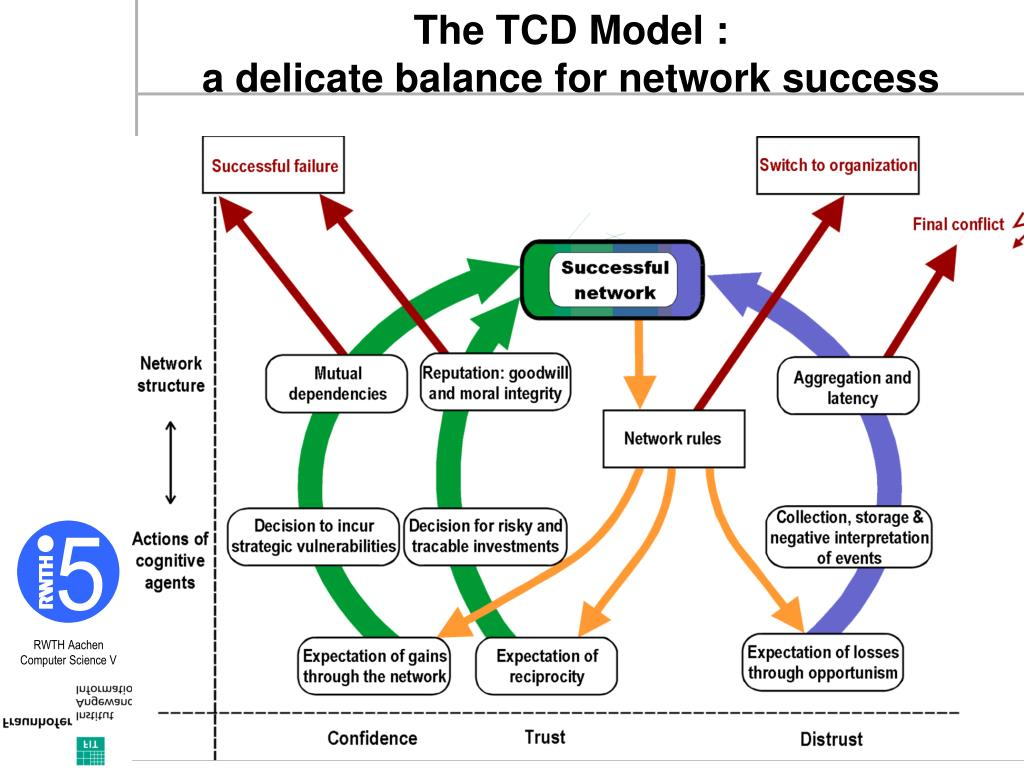 The TCD Model :
