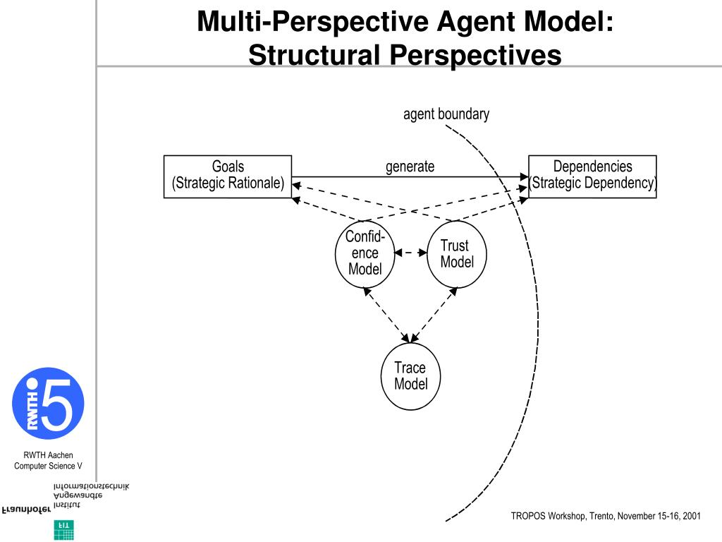 Multi-Perspective Agent Model: