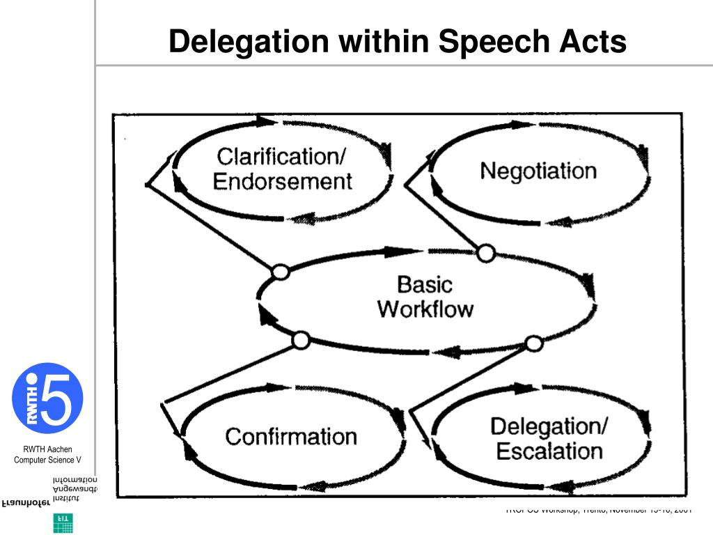Delegation within Speech Acts