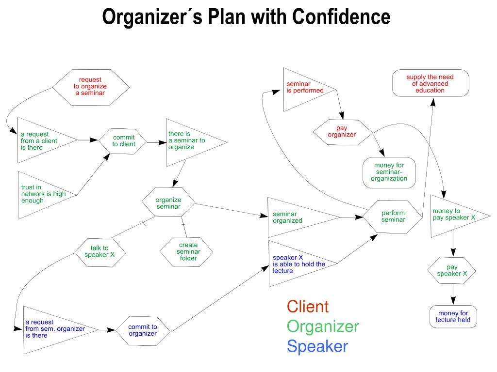 Organizer´s Plan with Confidence