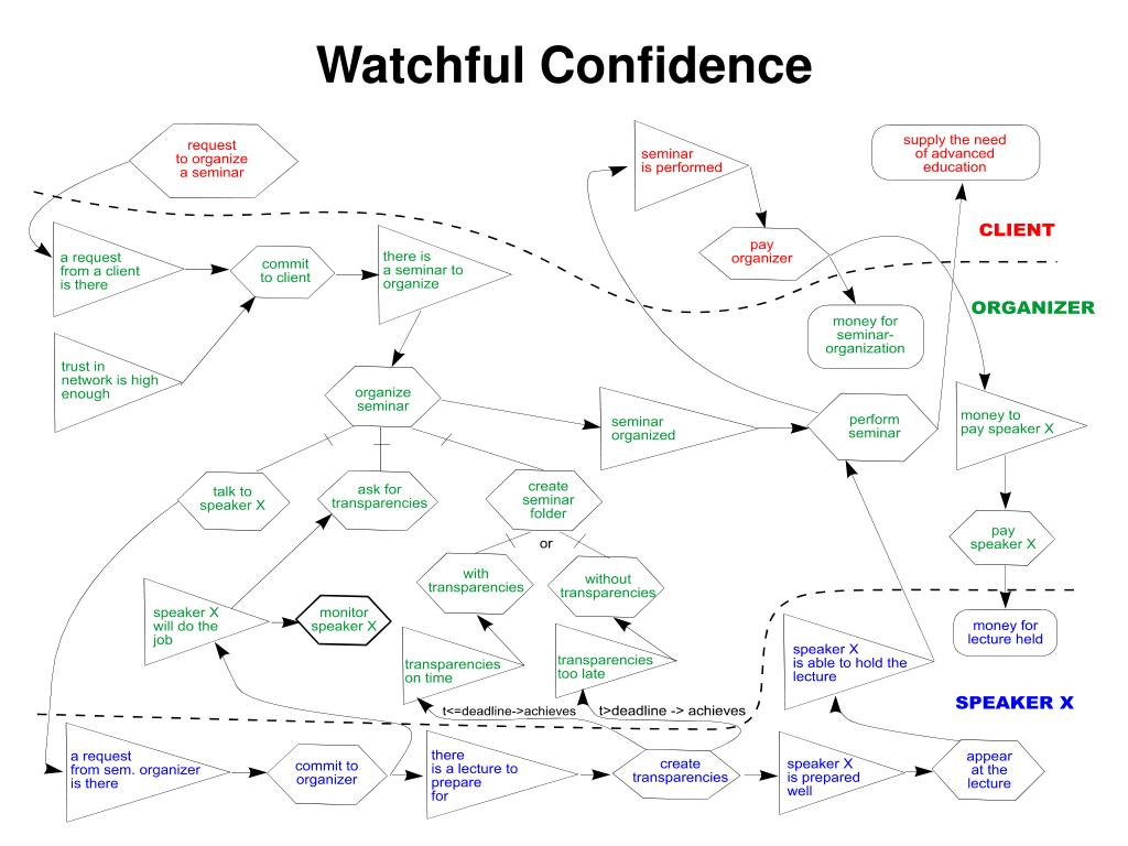 Watchful Confidence