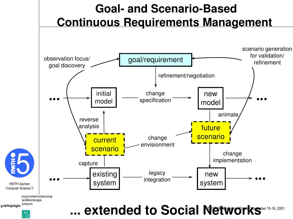 Goal- and Scenario-Based