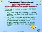 year to year comparisons do compare csts percent proficient and advanced