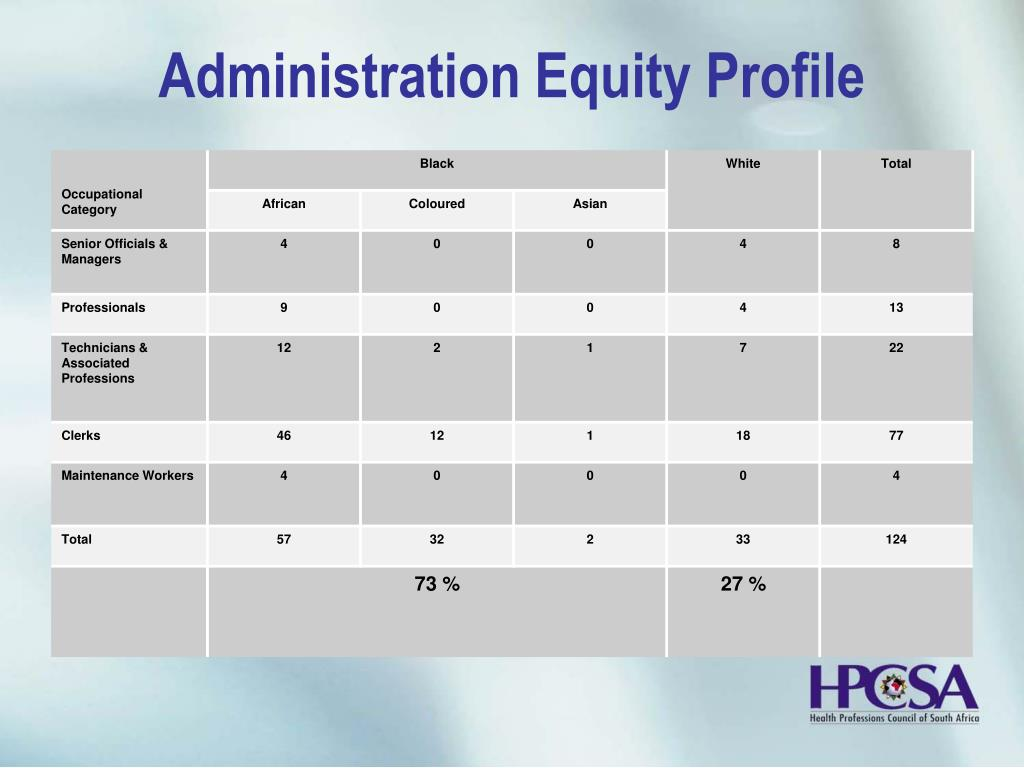 Administration Equity Profile