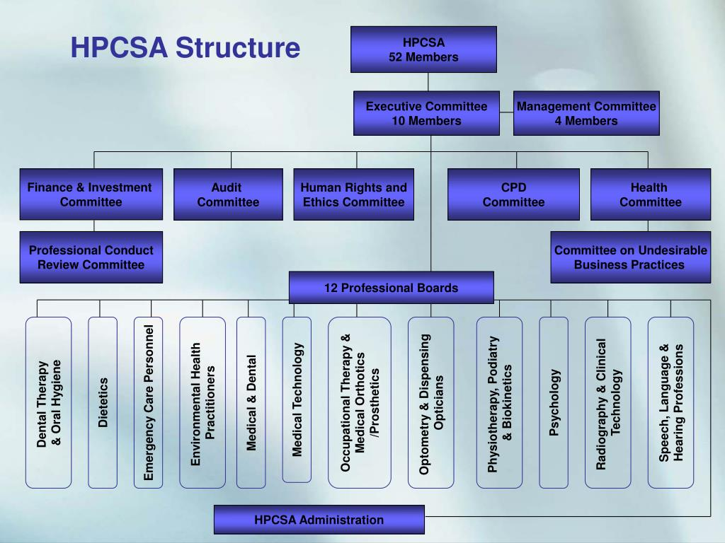 HPCSA Structure