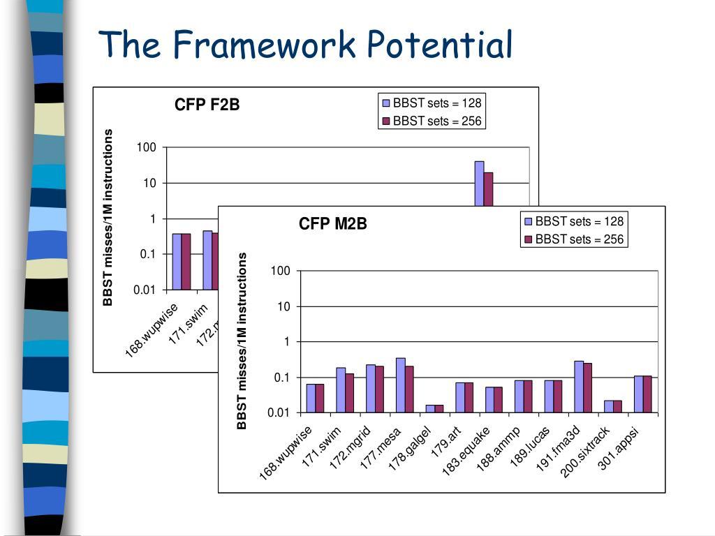 The Framework Potential