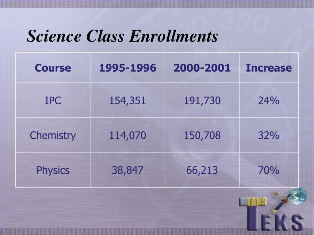 Science Class Enrollments