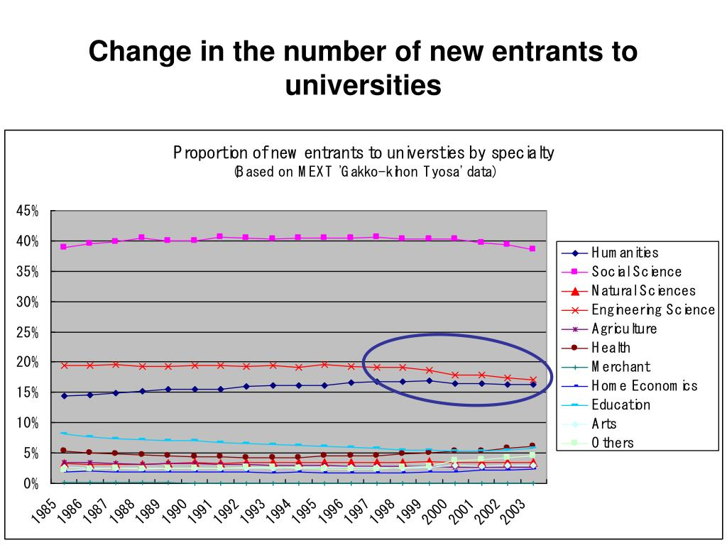 Change in the number of new entrants to universities