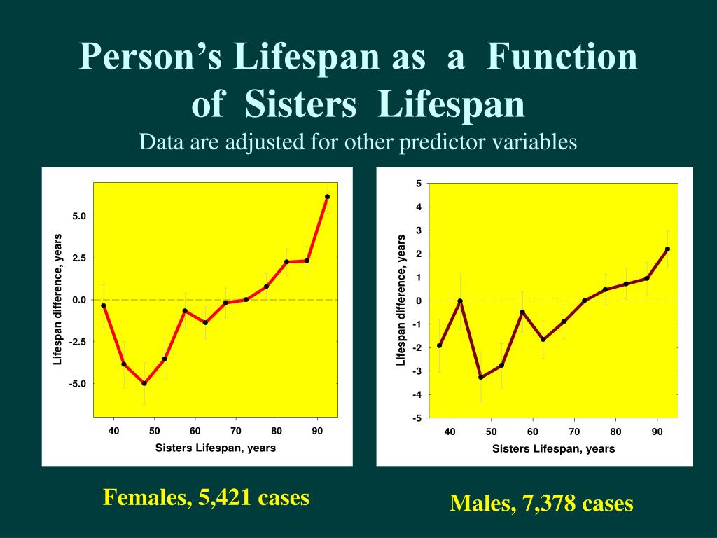 Person's Lifespan as  a  Function