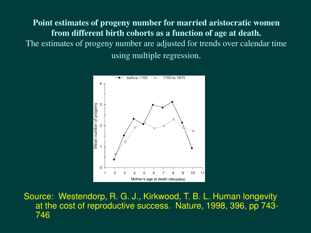 Point estimates of progeny number for married aristocratic women from different birth cohorts as a function of age at death.