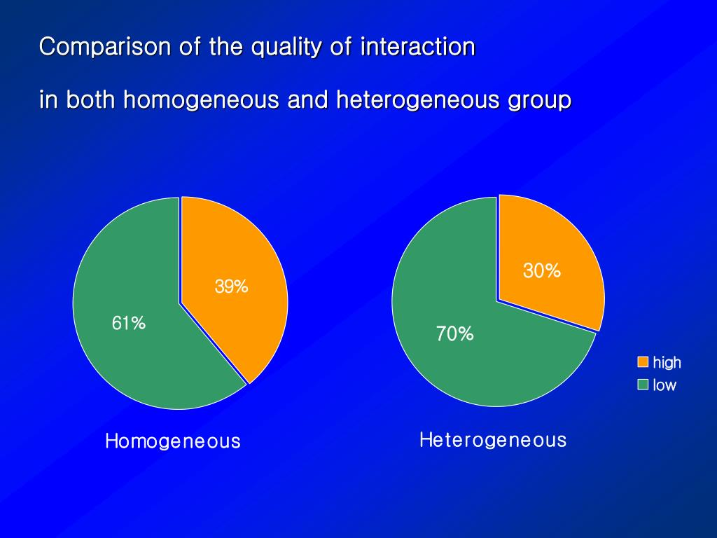 Comparison of the quality of interaction