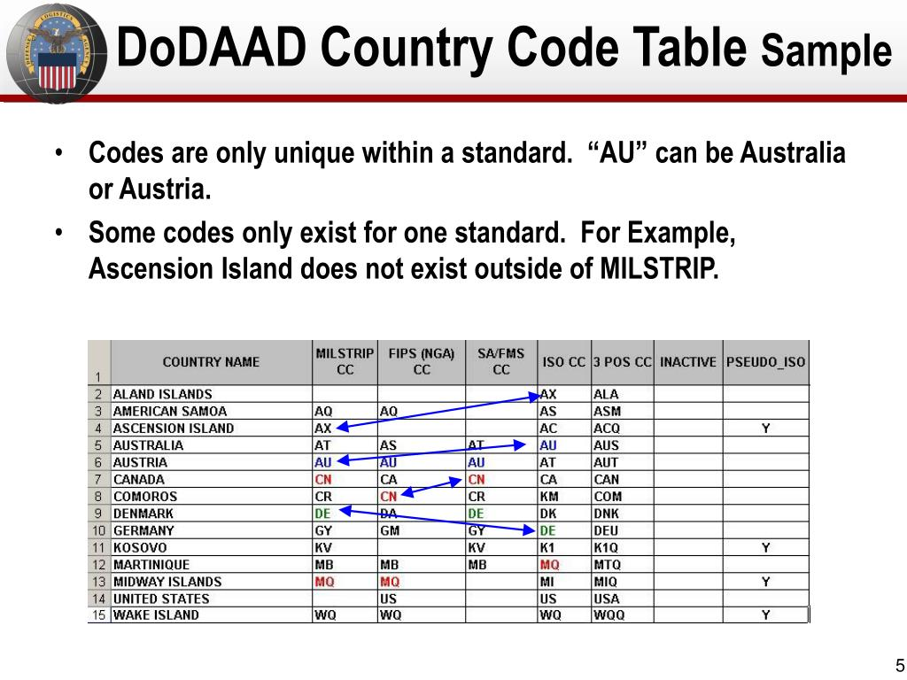 DoDAAD Country Code Table