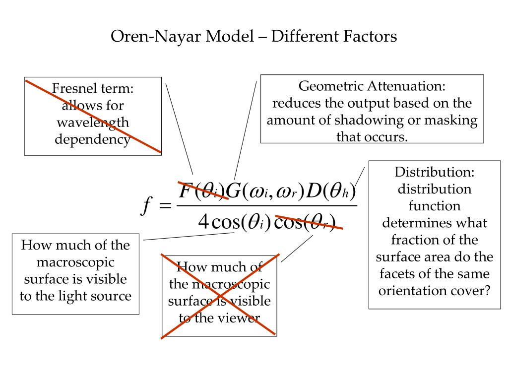 Oren-Nayar Model – Different Factors