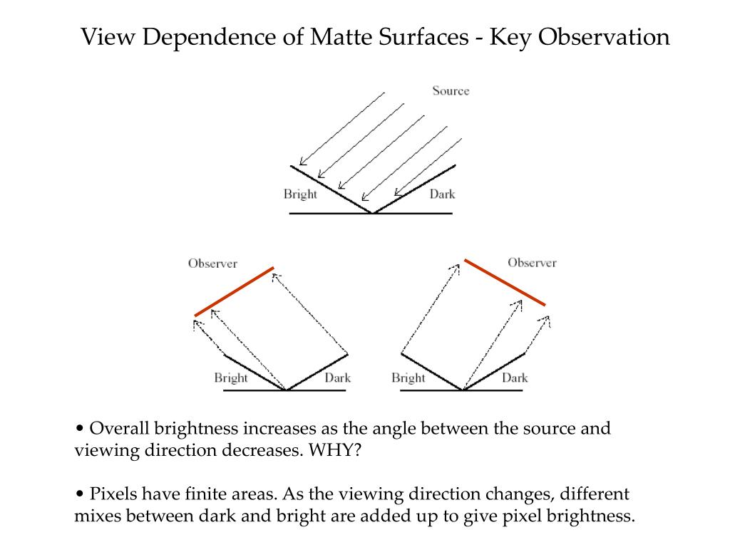 View Dependence of Matte Surfaces - Key Observation