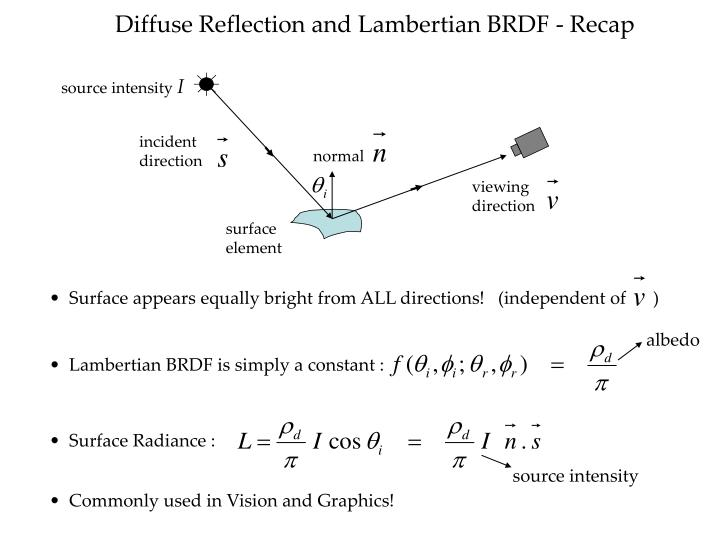 Diffuse Reflection and Lambertian BRDF - Recap