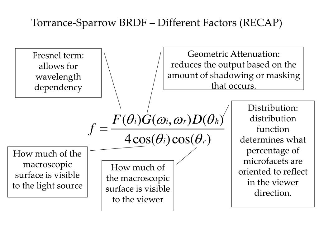 Torrance-Sparrow BRDF – Different Factors (RECAP)