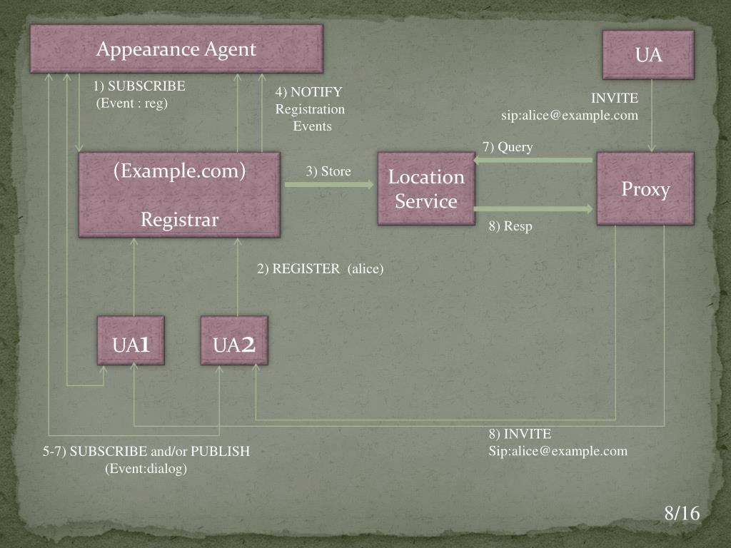 Appearance Agent