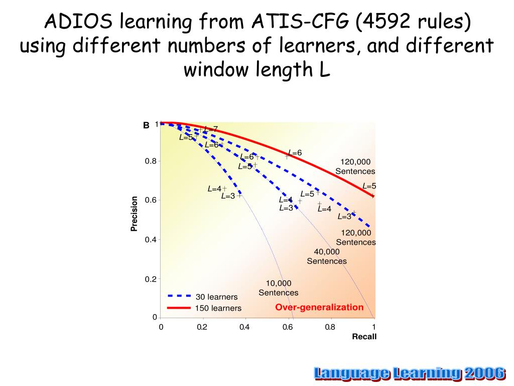 ADIOS learning from ATIS-CFG (4592 rules)