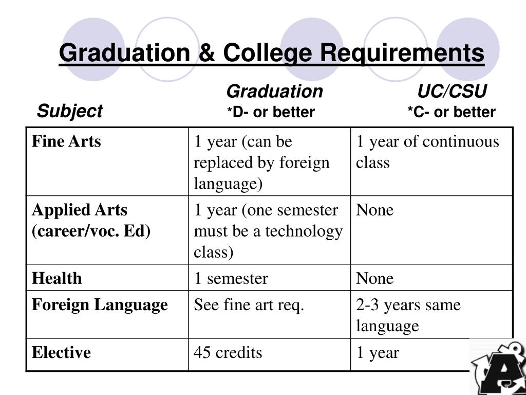 Graduation & College Requirements