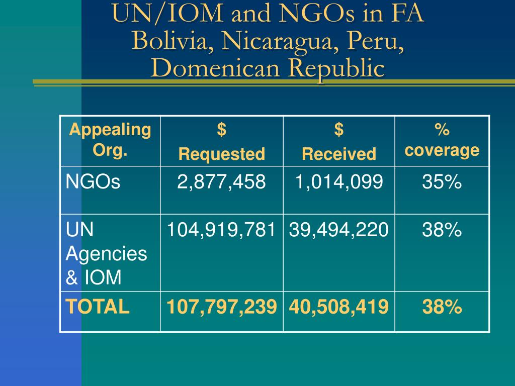 UN/IOM and NGOs in FA