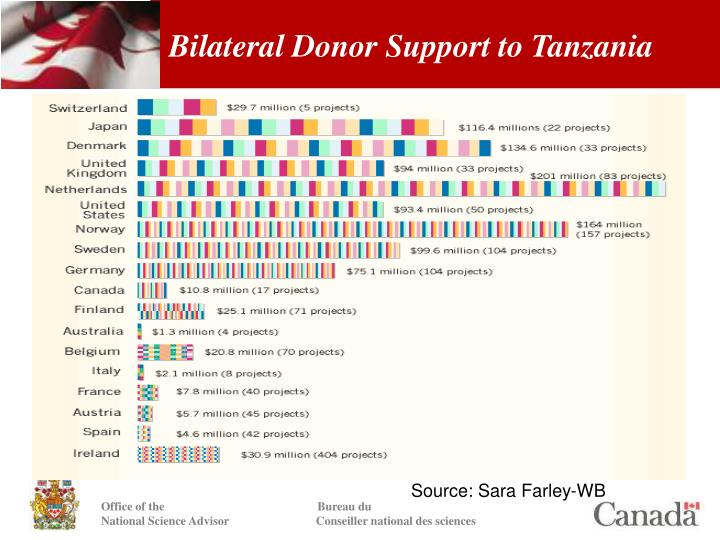 Bilateral Donor Support to Tanzania