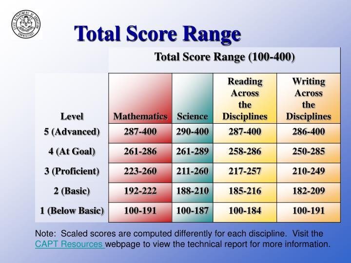 Total Score Range