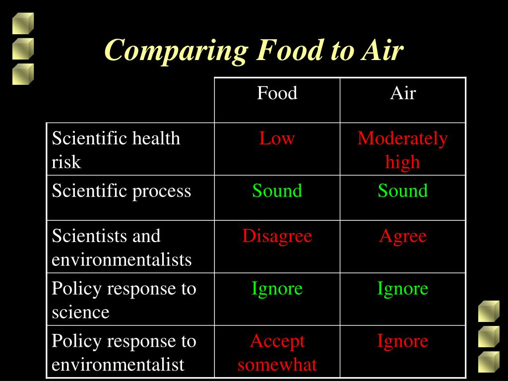Comparing Food to Air