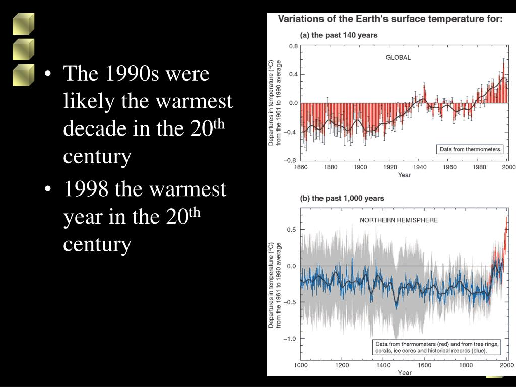 The 1990s were likely the warmest decade in the 20
