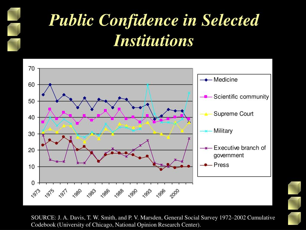 Public Confidence in Selected Institutions