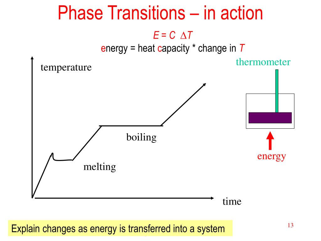 Phase Transitions – in action