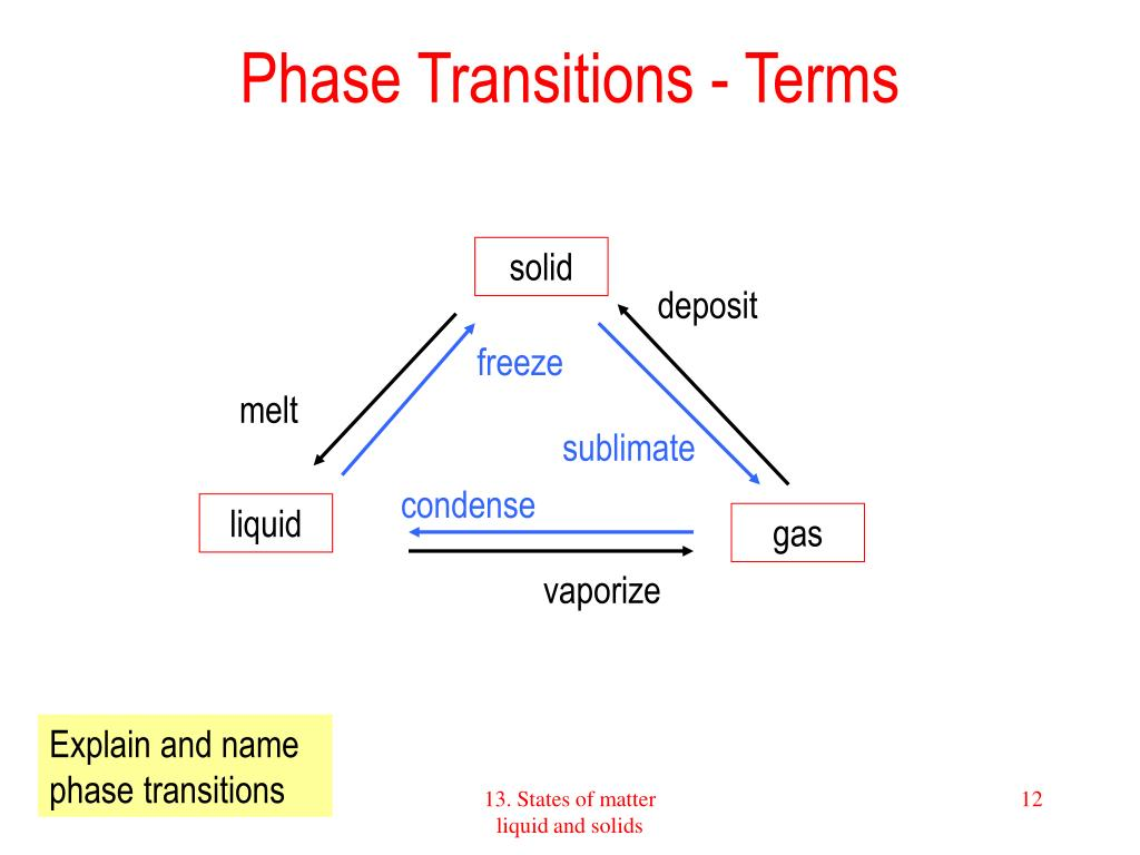 Phase Transitions - Terms