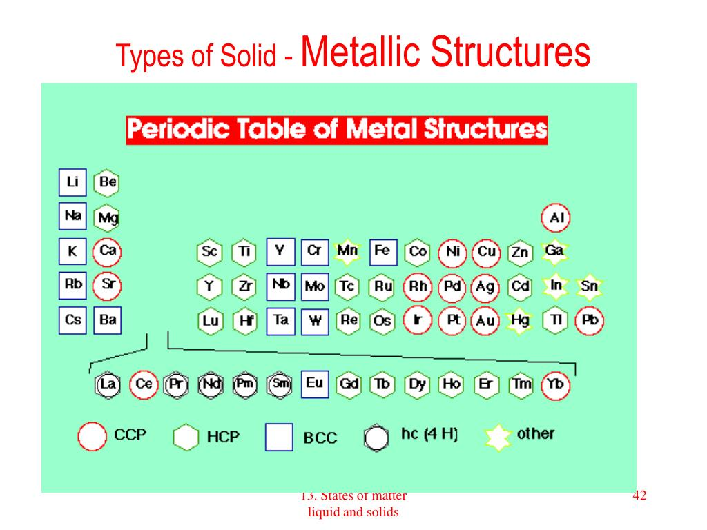 Types of Solid -