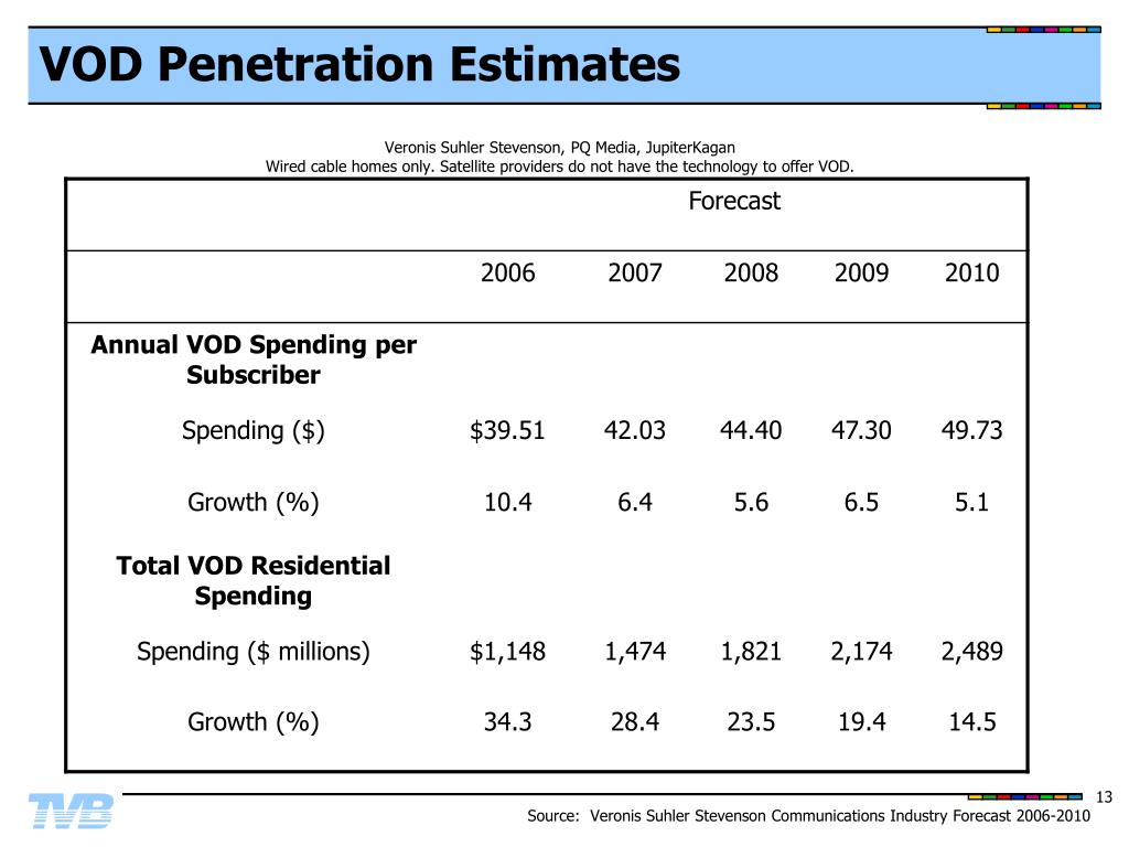 VOD Penetration Estimates