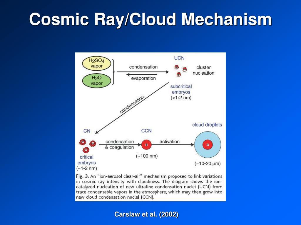 Cosmic Ray/Cloud Mechanism