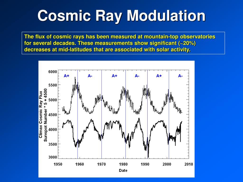 Cosmic Ray Modulation